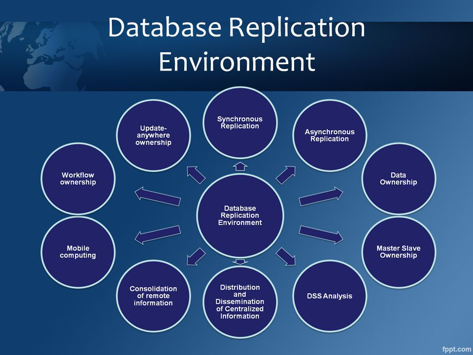 Database Replication Environment