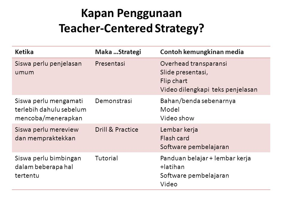 Kapan Penggunaan Teacher-Centered Strategy