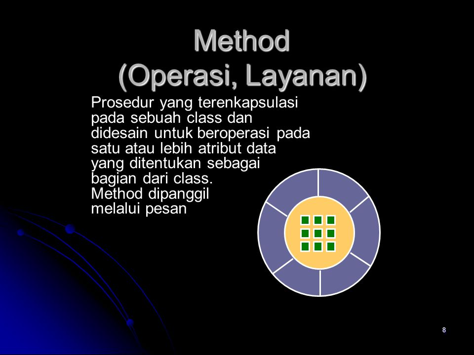 Method (Operasi, Layanan)