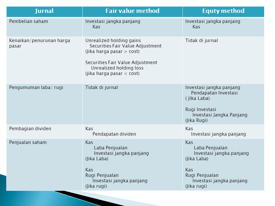 Jurnal Fair value method Equty method