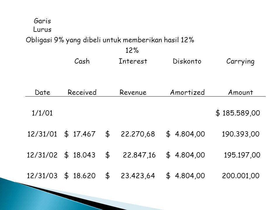 Garis Lurus Obligasi 9% yang dibeli untuk memberikan hasil 12% 12% Cash. Interest. Diskonto.