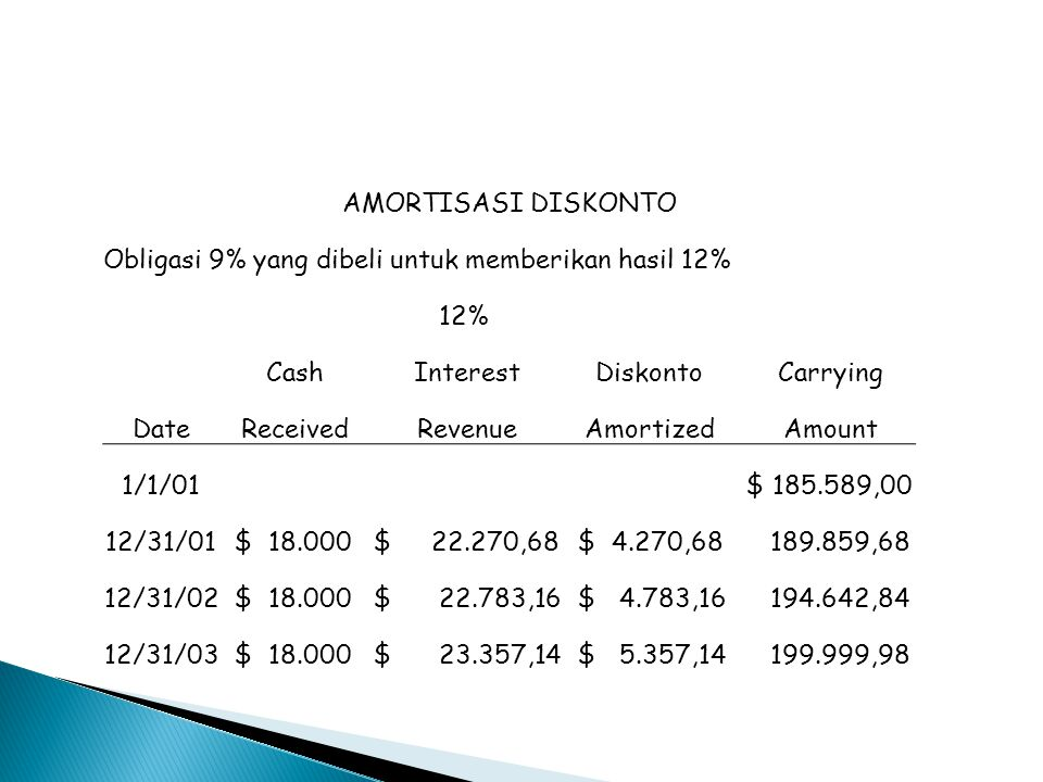 AMORTISASI DISKONTO Obligasi 9% yang dibeli untuk memberikan hasil 12% 12% Cash. Interest. Diskonto.