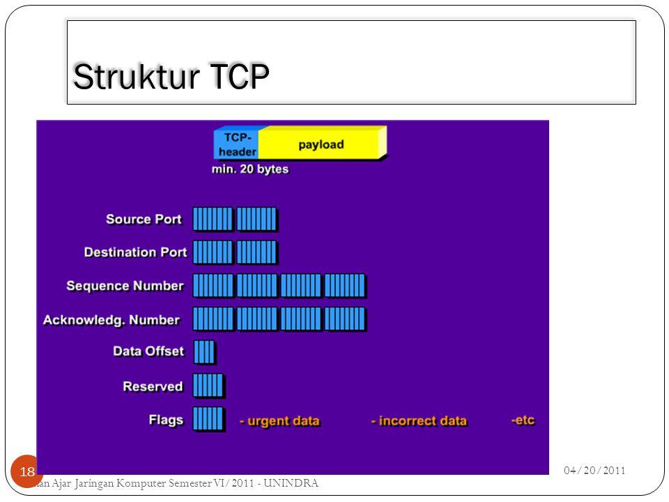 3/30/2011 Struktur TCP 04/20/2011 Bahan Ajar Jaringan Komputer Semester VI/2011 - UNINDRA