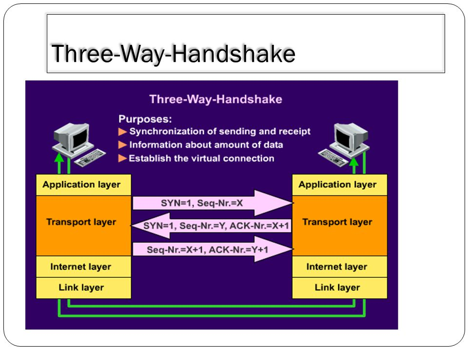 3/30/2011 Three-Way-Handshake