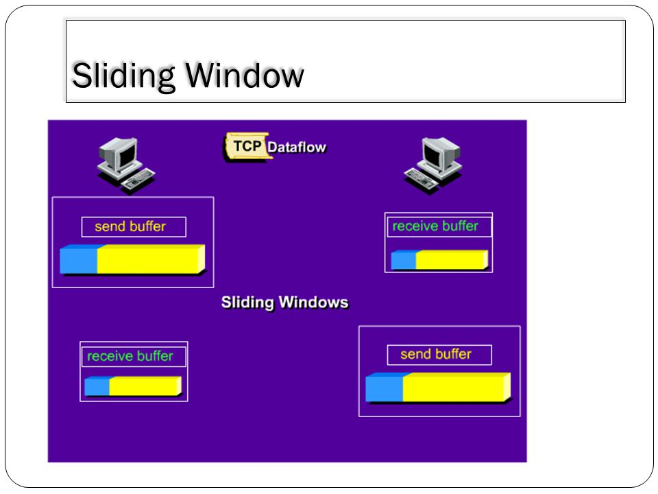 3/30/2011 Sliding Window