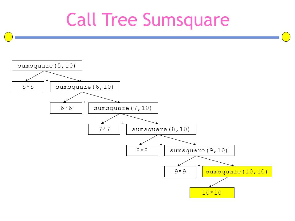 Call Tree Sumsquare 10*10 sumsquare(5,10) 5*5 sumsquare(6,10) 6*6