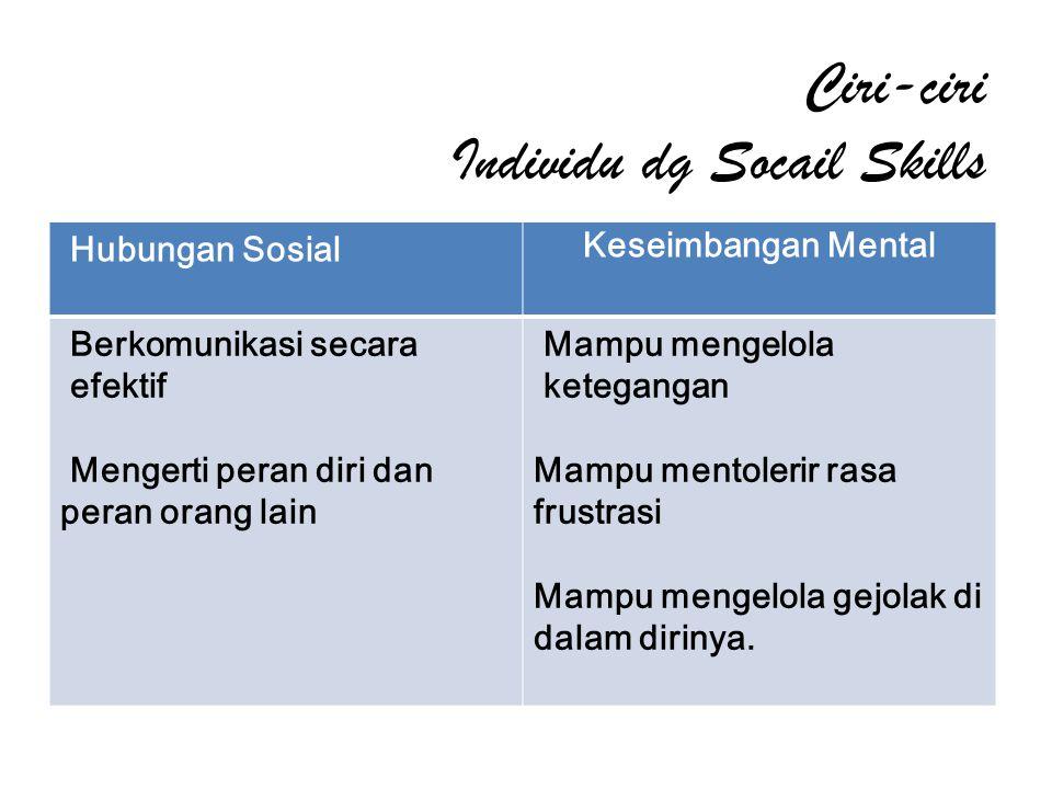 Ciri-ciri Individu dg Socail Skills