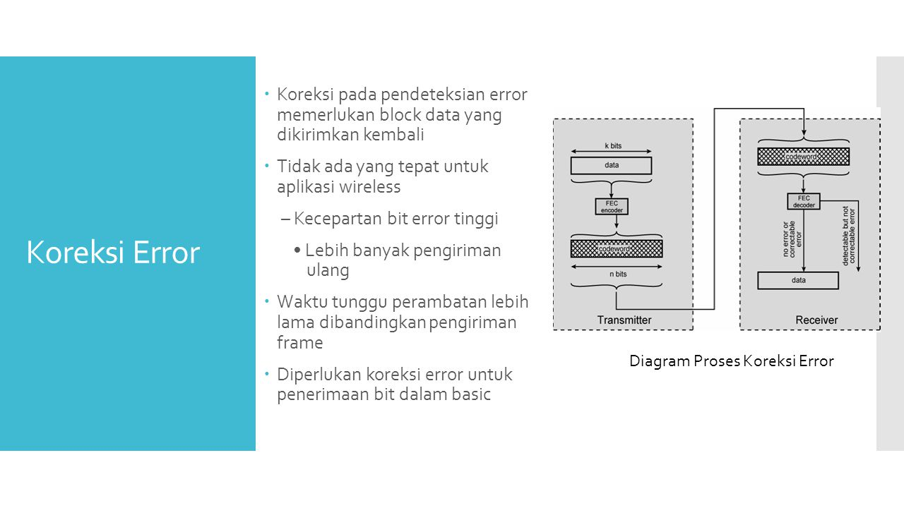 Diagram Proses Koreksi Error