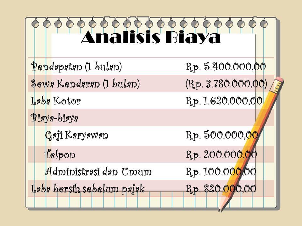 Analisis Biaya Pendapatan (1 bulan) Rp. 5.400.000,00