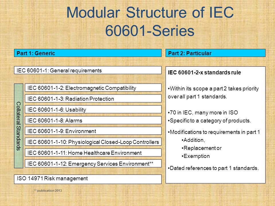 Modular Structure of IEC 60601-Series