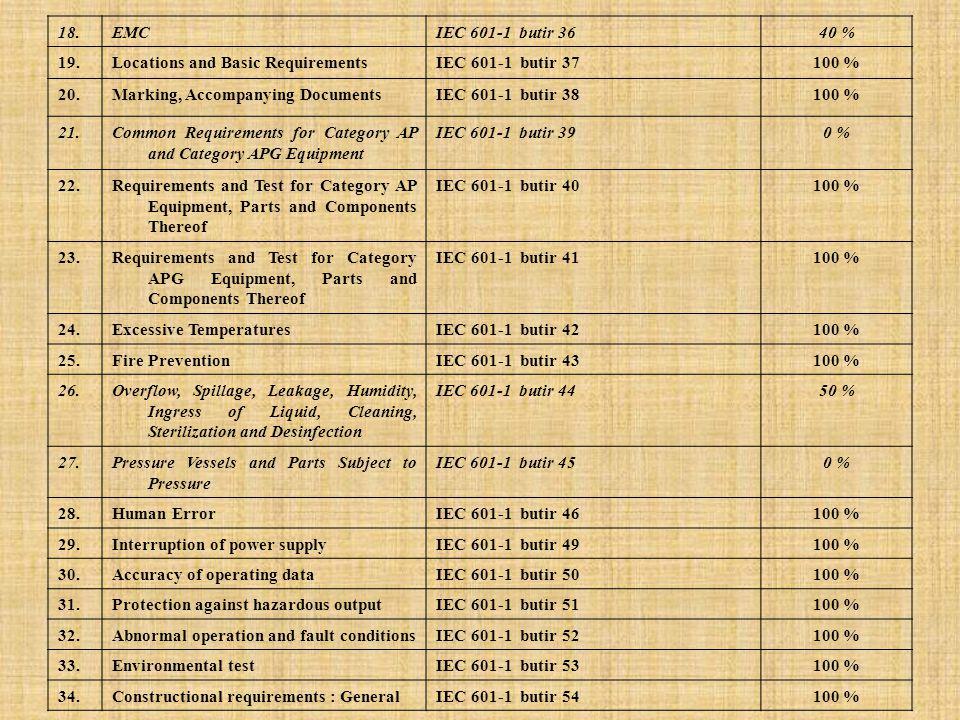 18. EMC. IEC 601-1 butir 36. 40 % 19. Locations and Basic Requirements. IEC 601-1 butir 37. 100 %