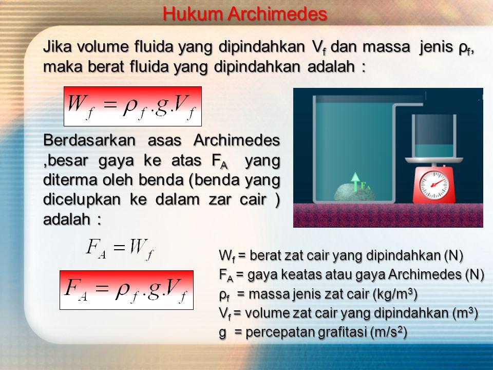 Hukum Archimedes Jika volume fluida yang dipindahkan Vf dan massa jenis ρf, maka berat fluida yang dipindahkan adalah :