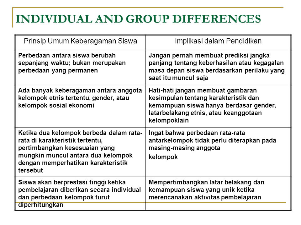 INDIVIDUAL AND GROUP DIFFERENCES