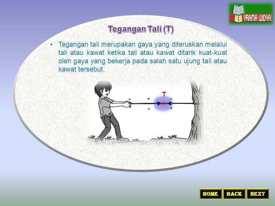 Tegangan Tali (T)