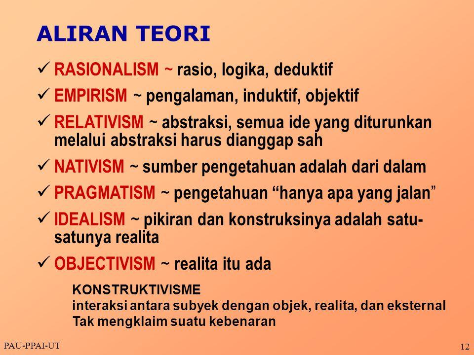 ALIRAN TEORI RASIONALISM ~ rasio, logika, deduktif
