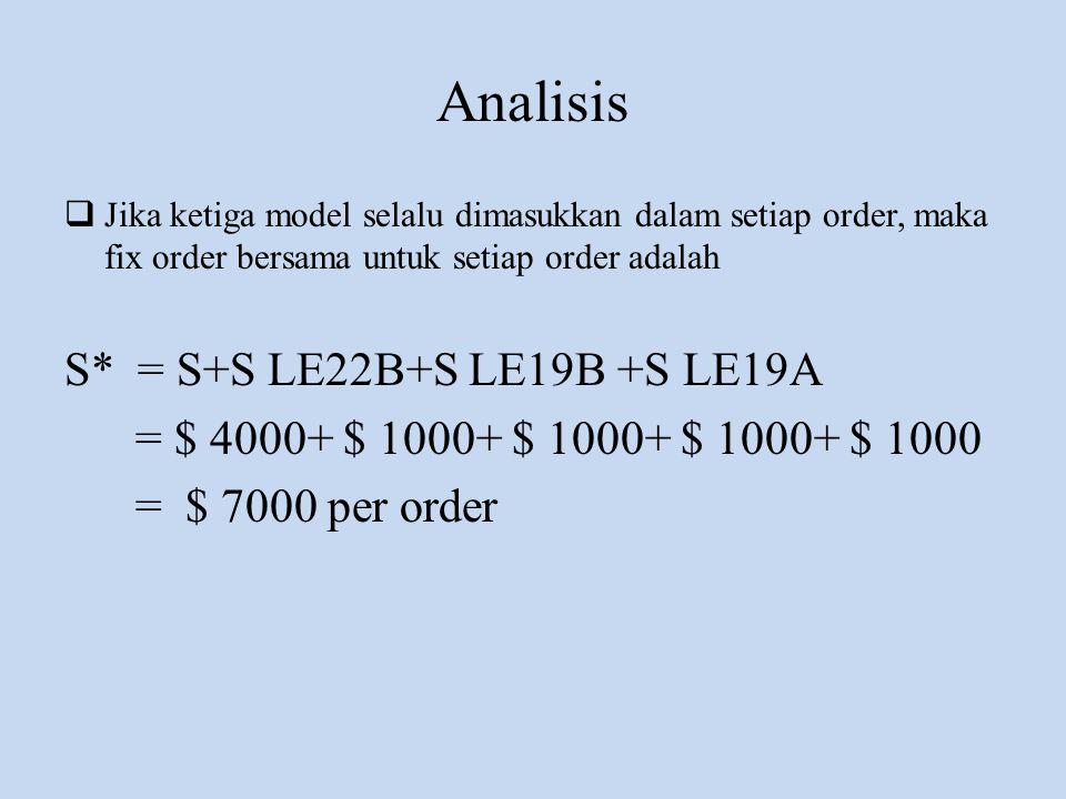 Analisis S* = S+S LE22B+S LE19B +S LE19A