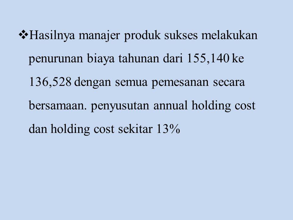 Hasilnya manajer produk sukses melakukan penurunan biaya tahunan dari 155,140 ke 136,528 dengan semua pemesanan secara bersamaan.