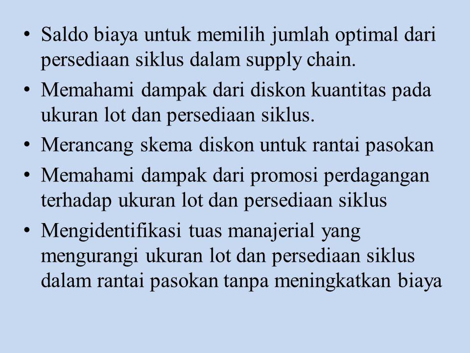 Saldo biaya untuk memilih jumlah optimal dari persediaan siklus dalam supply chain.