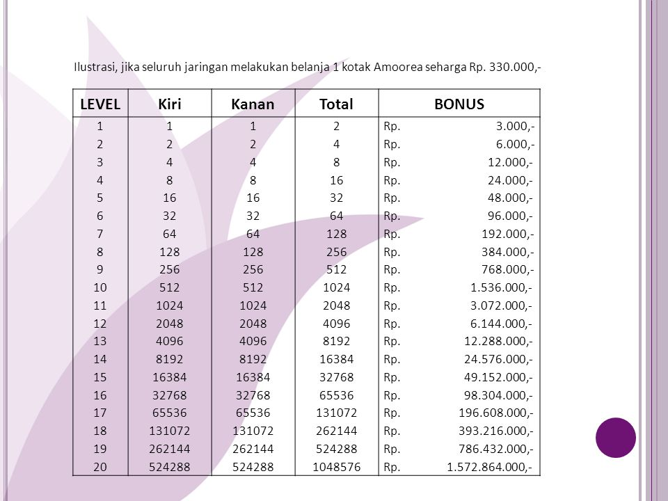 LEVEL Kiri Kanan Total BONUS