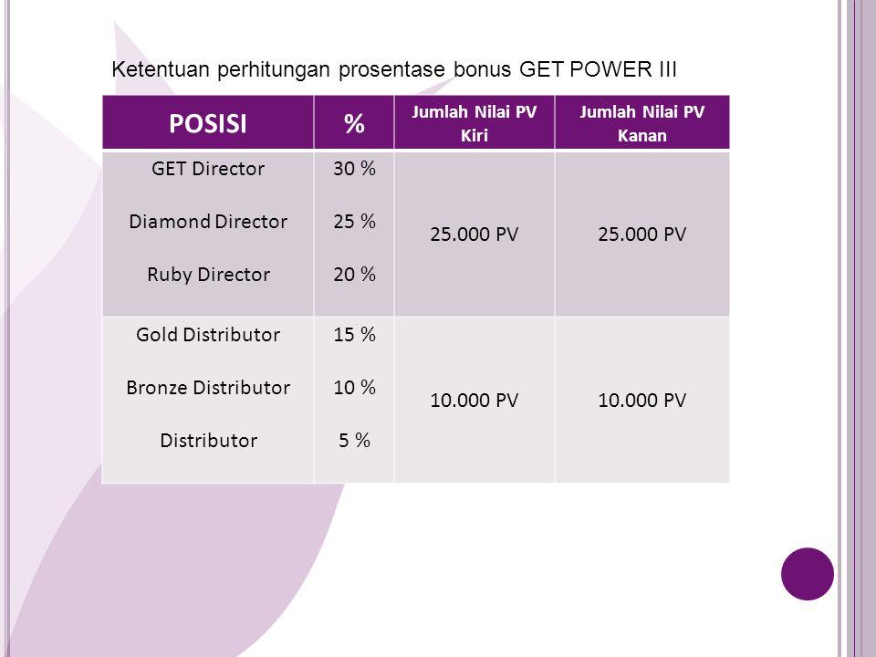 POSISI % Ketentuan perhitungan prosentase bonus GET POWER III