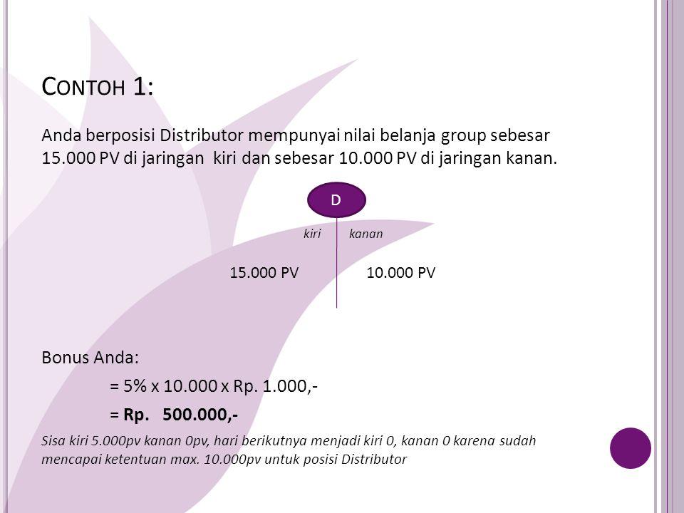 Contoh 1: Anda berposisi Distributor mempunyai nilai belanja group sebesar 15.000 PV di jaringan kiri dan sebesar 10.000 PV di jaringan kanan.