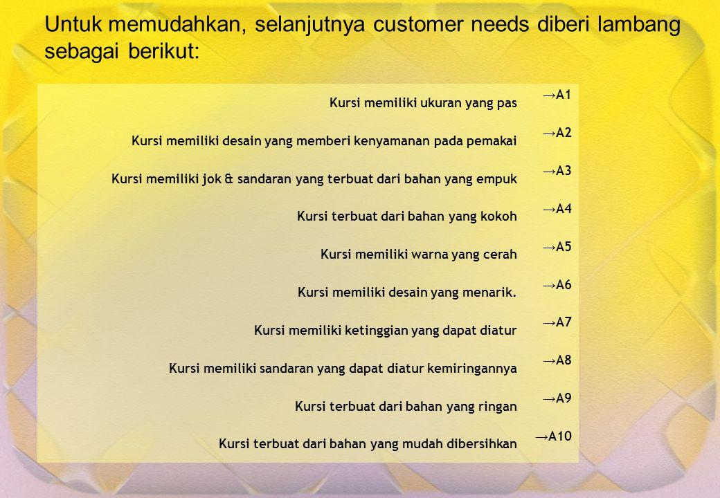 Untuk memudahkan, selanjutnya customer needs diberi lambang sebagai berikut: