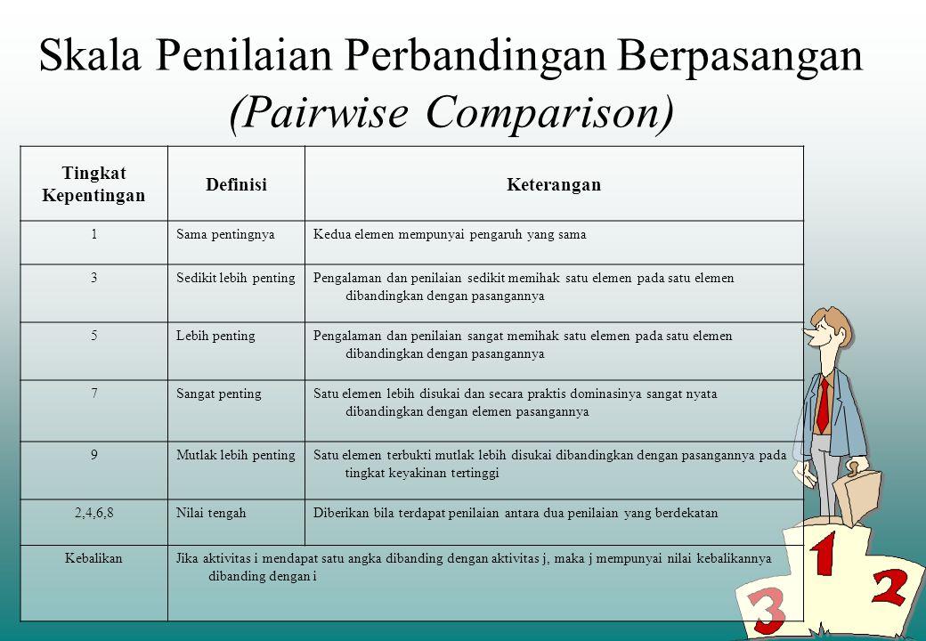 Skala Penilaian Perbandingan Berpasangan (Pairwise Comparison)