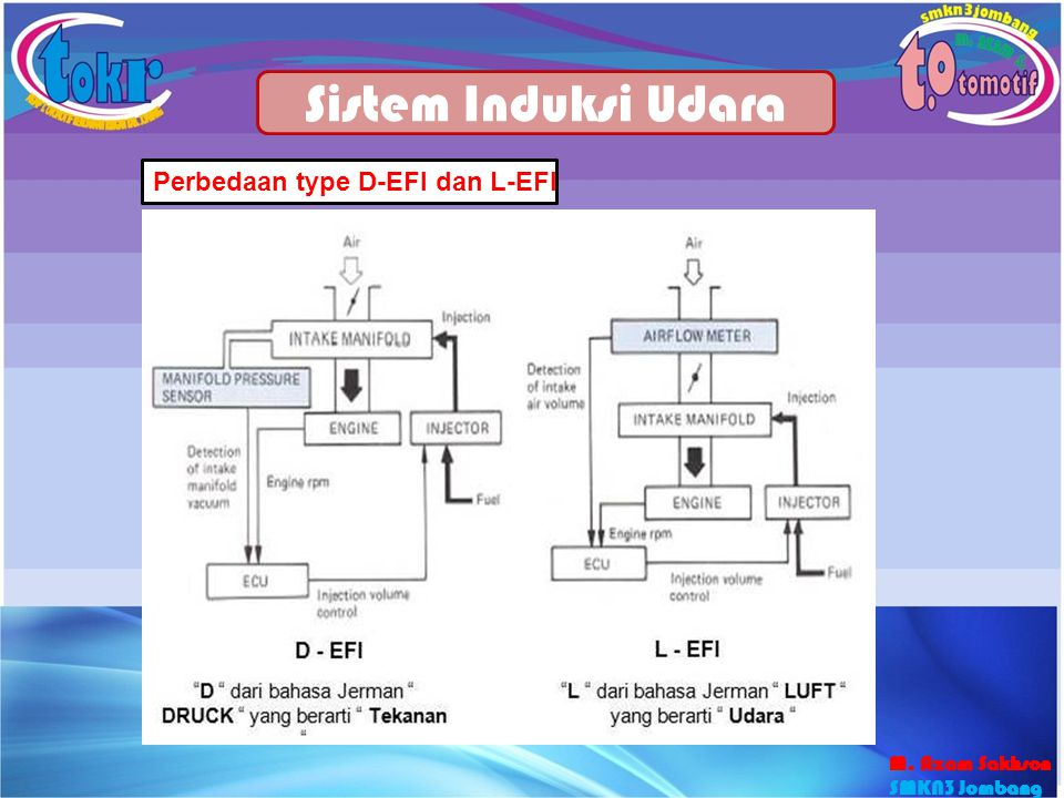 Sistem Induksi Udara Perbedaan type D-EFI dan L-EFI M. Azam Sakhson