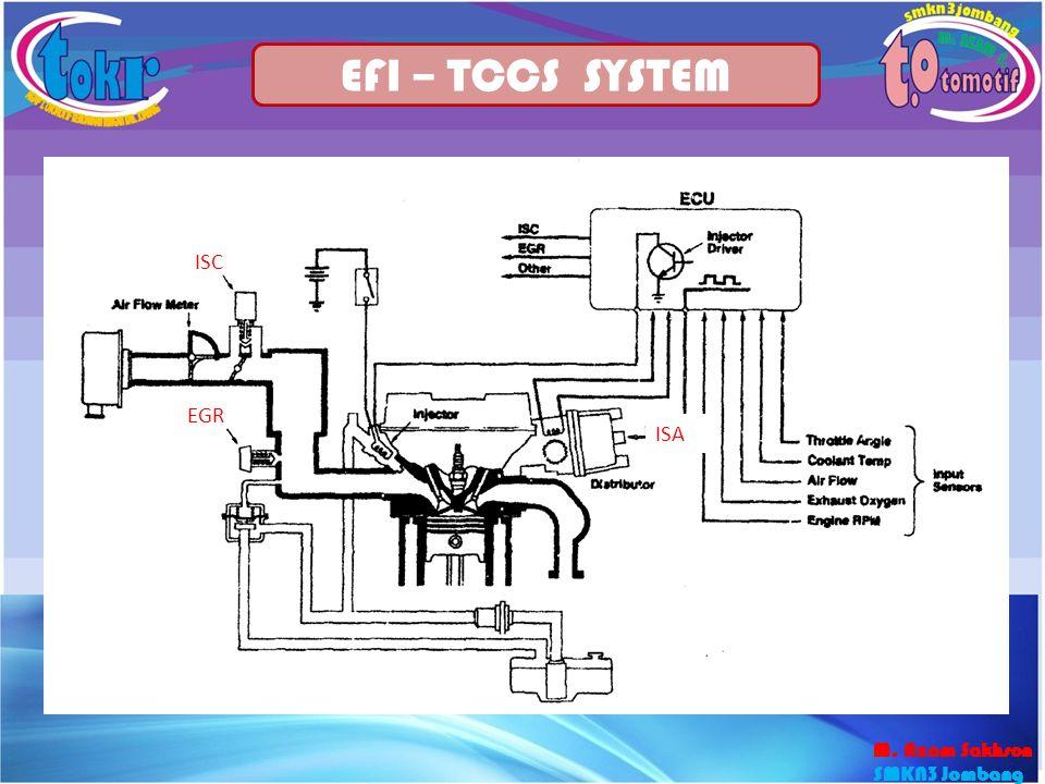 EFI – TCCS SYSTEM ISC EGR ISA M. Azam Sakhson SMKN3 Jombang