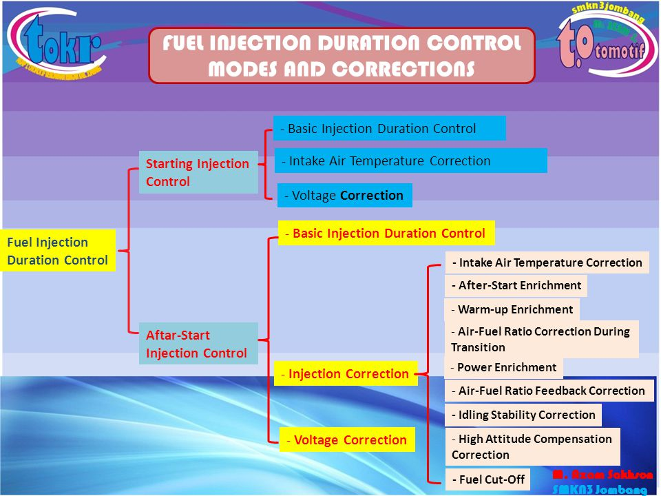FUEL INJECTION DURATION CONTROL MODES AND CORRECTIONS