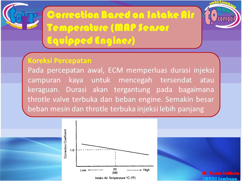 Correction Based on Intake Air Temperature (MAP Sensor