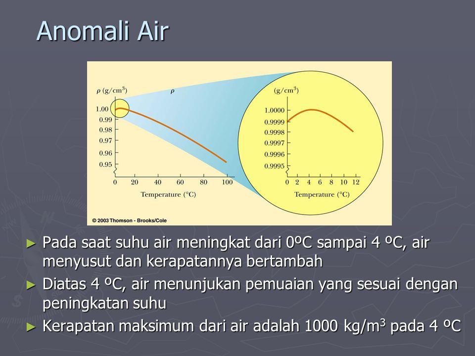 Anomali Air Pada saat suhu air meningkat dari 0ºC sampai 4 ºC, air menyusut dan kerapatannya bertambah.