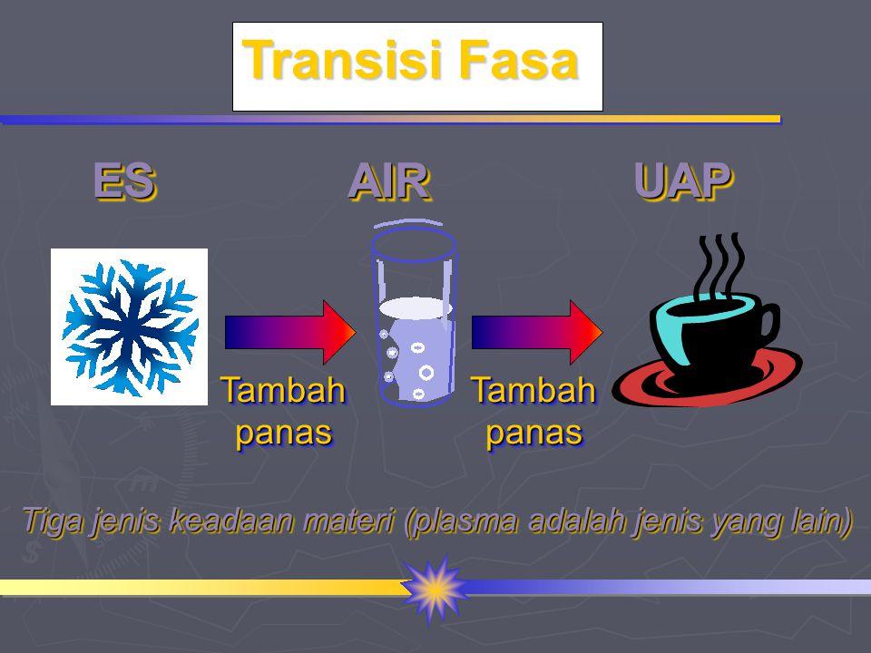 Tiga jenis keadaan materi (plasma adalah jenis yang lain)