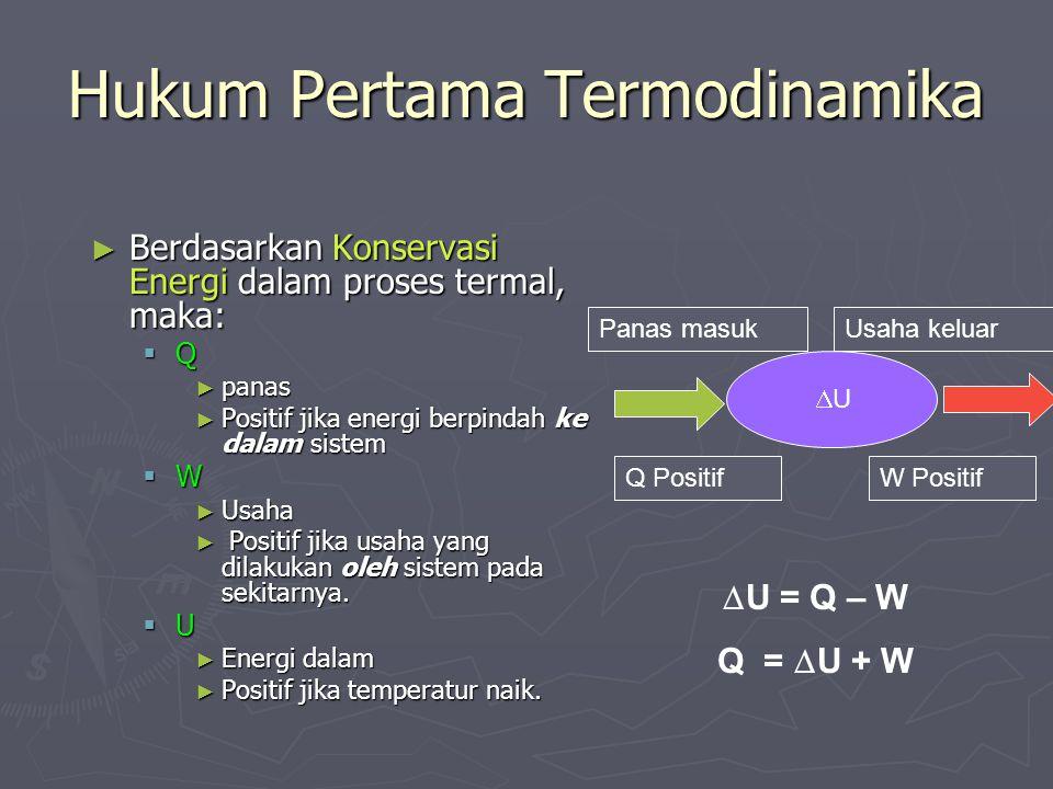 Hukum Pertama Termodinamika
