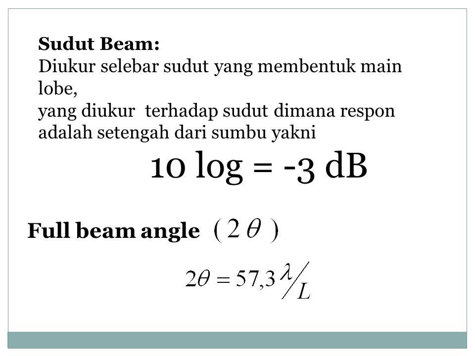 10 log = -3 dB Full beam angle Sudut Beam: