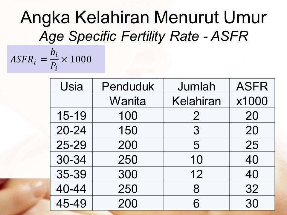 Angka Kelahiran Menurut Umur