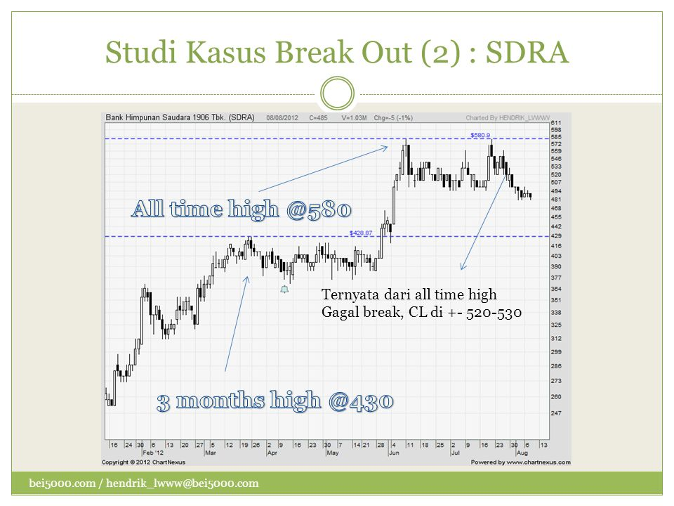 Studi Kasus Break Out (2) : SDRA