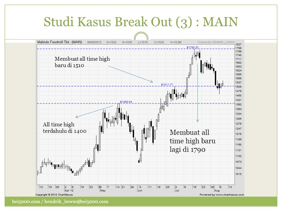 Studi Kasus Break Out (3) : MAIN