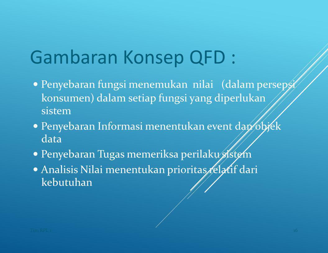 Gambaran Konsep QFD : — Penyebaran fungsi menemukan nilai (dalam persepsi. konsumen) dalam setiap fungsi yang diperlukan.