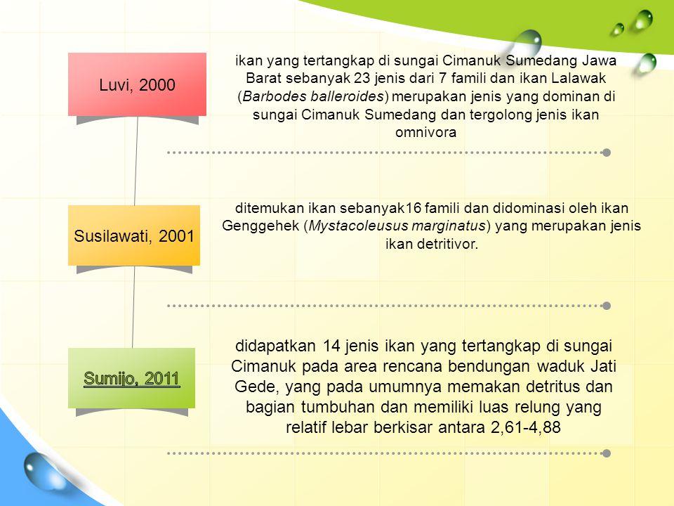 ikan yang tertangkap di sungai Cimanuk Sumedang Jawa Barat sebanyak 23 jenis dari 7 famili dan ikan Lalawak (Barbodes balleroides) merupakan jenis yang dominan di sungai Cimanuk Sumedang dan tergolong jenis ikan omnivora