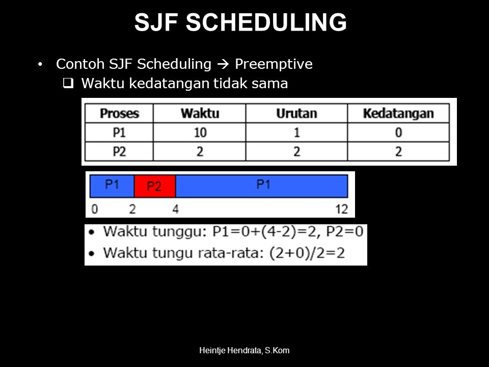 SJF SCHEDULING Contoh SJF Scheduling  Preemptive