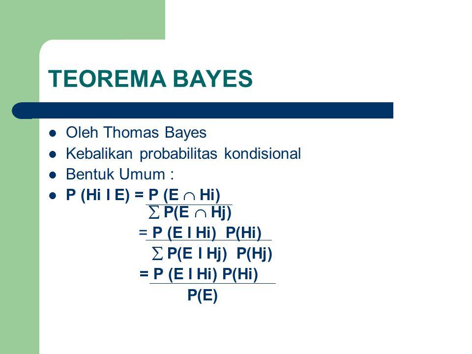 TEOREMA BAYES Oleh Thomas Bayes Kebalikan probabilitas kondisional