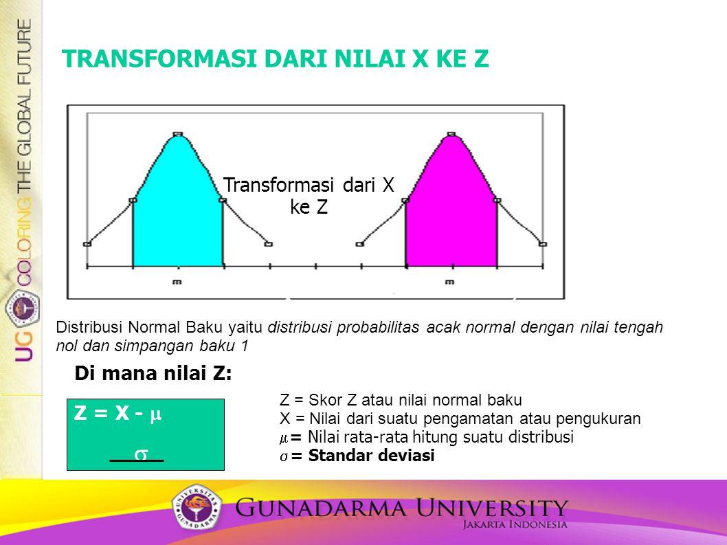 Transformasi dari X ke Z