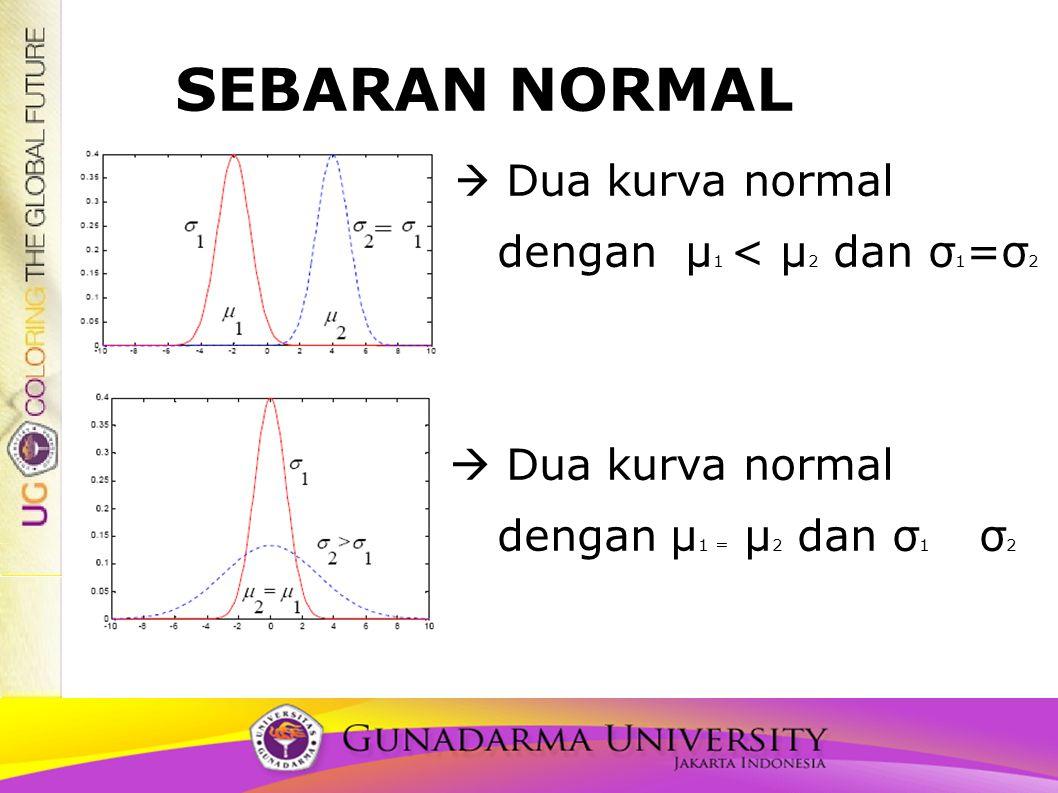 SEBARAN NORMAL  Dua kurva normal dengan μ1 < μ2 dan σ1=σ2 dengan μ1 = μ2 dan σ1 σ2