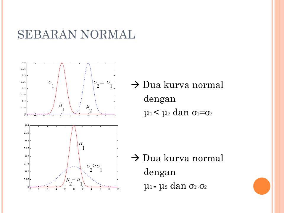 SEBARAN NORMAL  Dua kurva normal dengan μ1 < μ2 dan σ1=σ2 μ1 = μ2 dan σ1>σ2