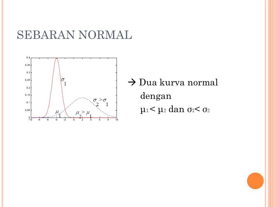 SEBARAN NORMAL  Dua kurva normal dengan μ1 < μ2 dan σ1< σ2
