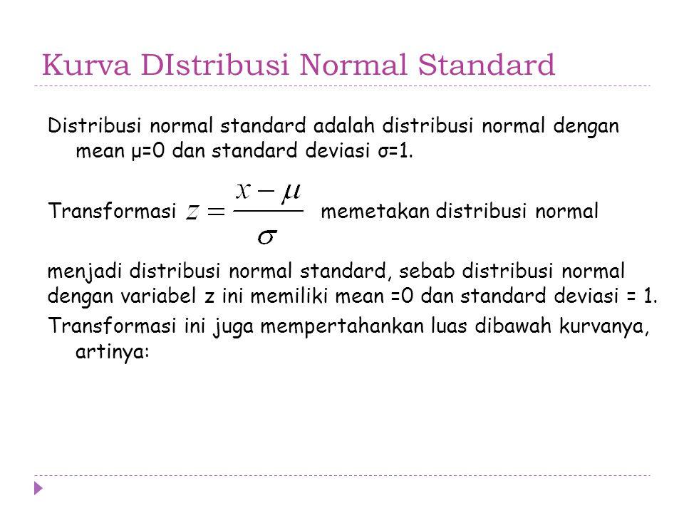 Kurva DIstribusi Normal Standard
