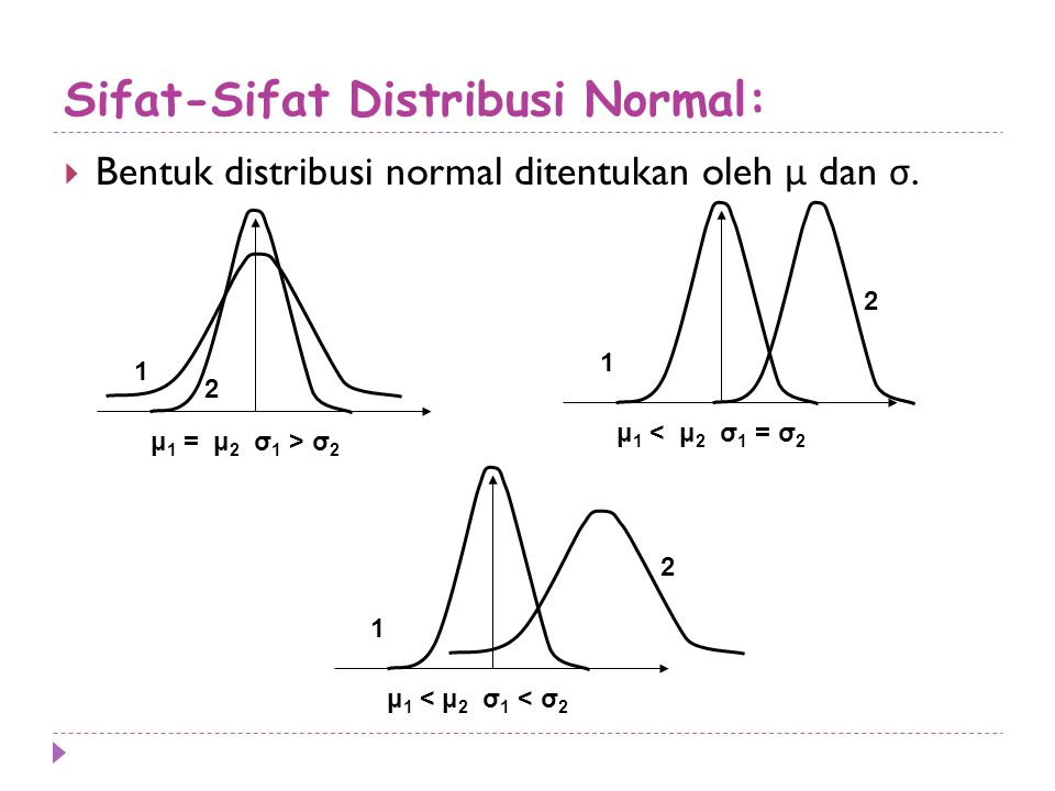 Sifat-Sifat Distribusi Normal: