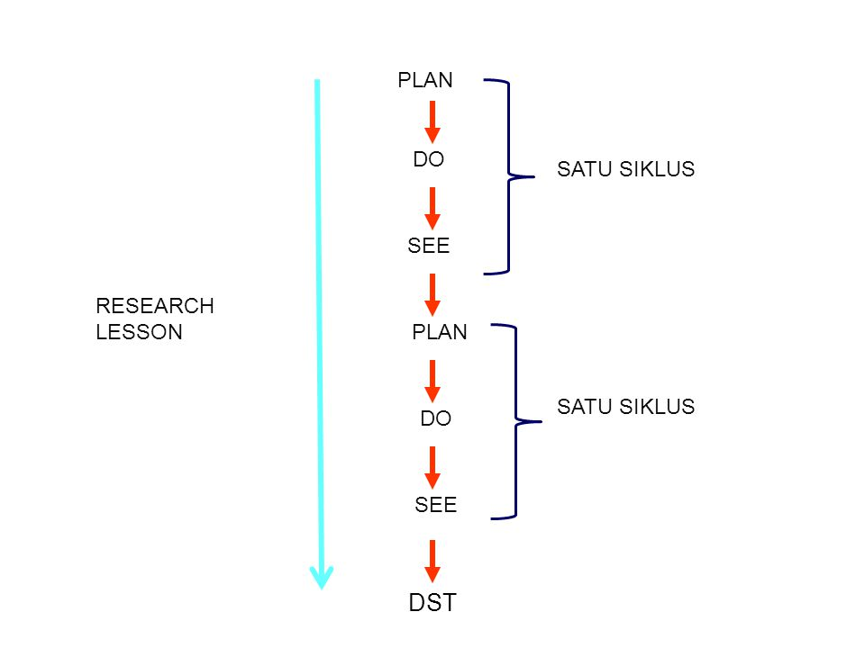 PLAN DO SATU SIKLUS SEE RESEARCH LESSON PLAN SATU SIKLUS DO SEE DST