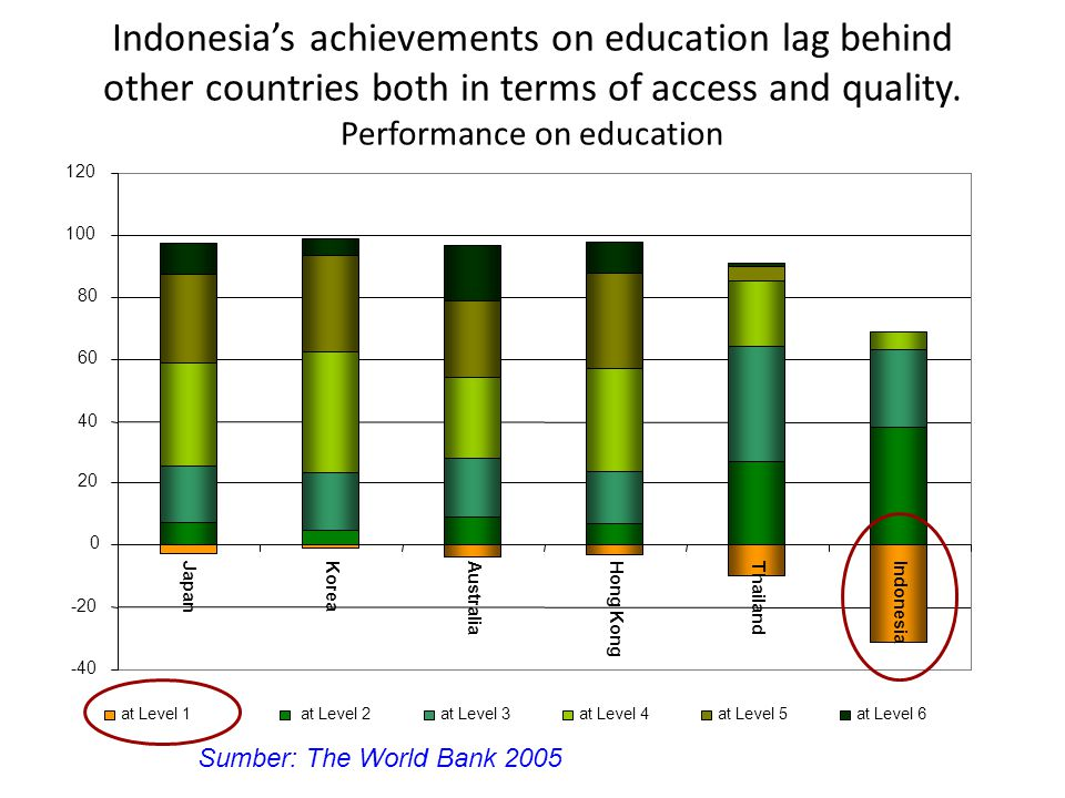 Indonesia's achievements on education lag behind other countries both in terms of access and quality. Performance on education